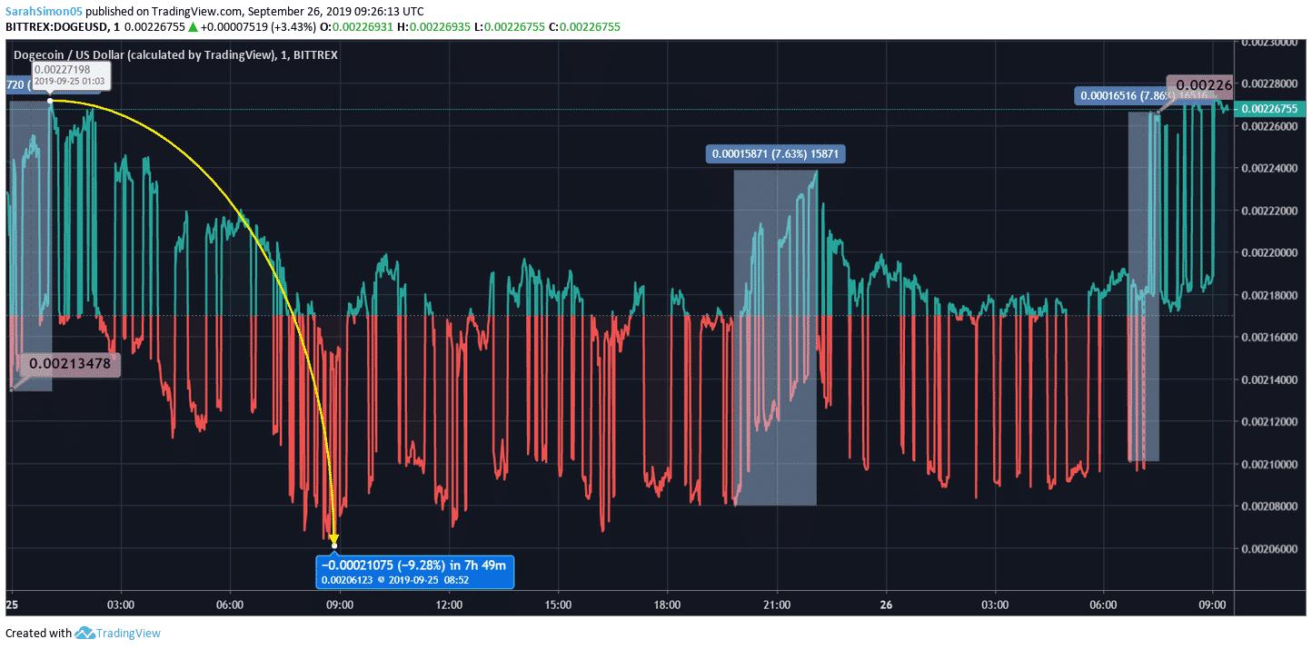DOGE Price Chart
