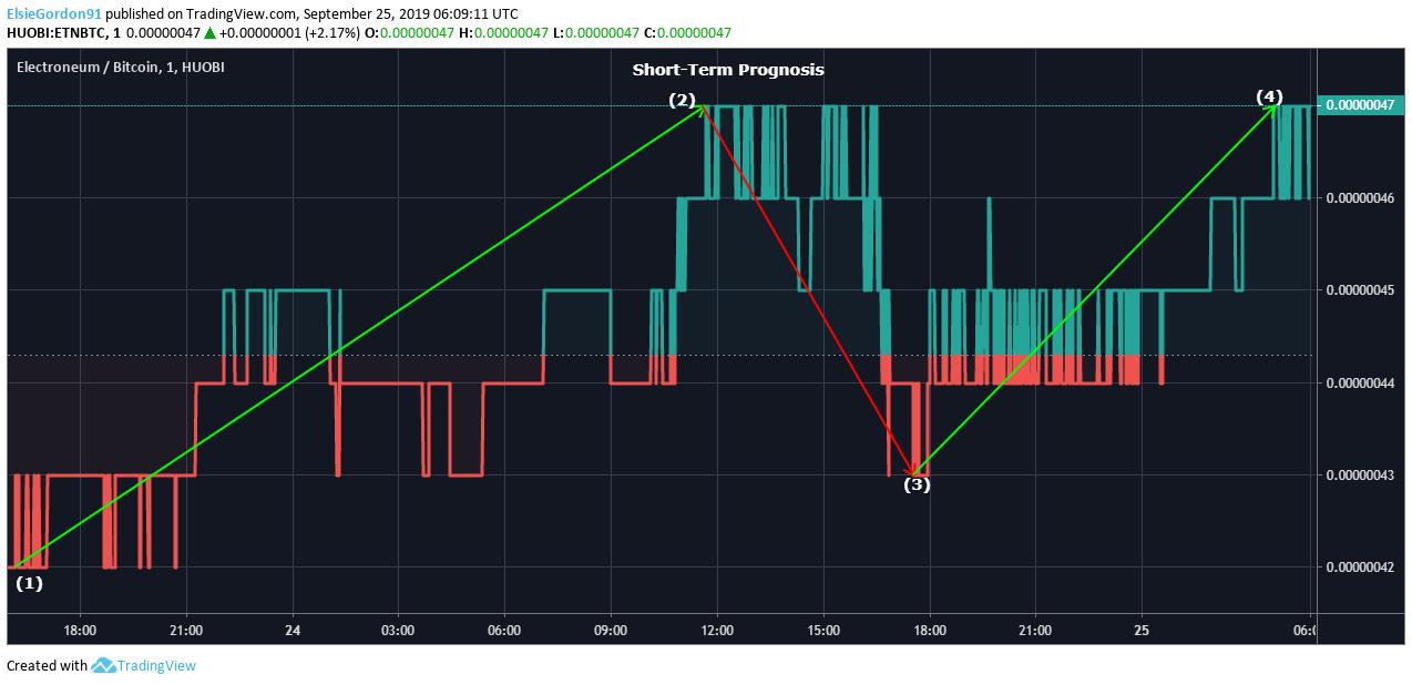 ETN Price Chart