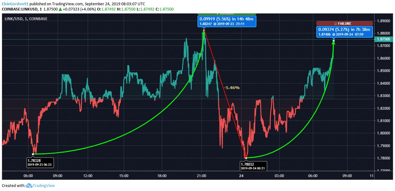 LINK Price Chart