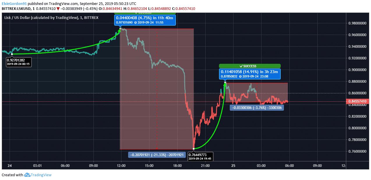 Lisk Price Chart