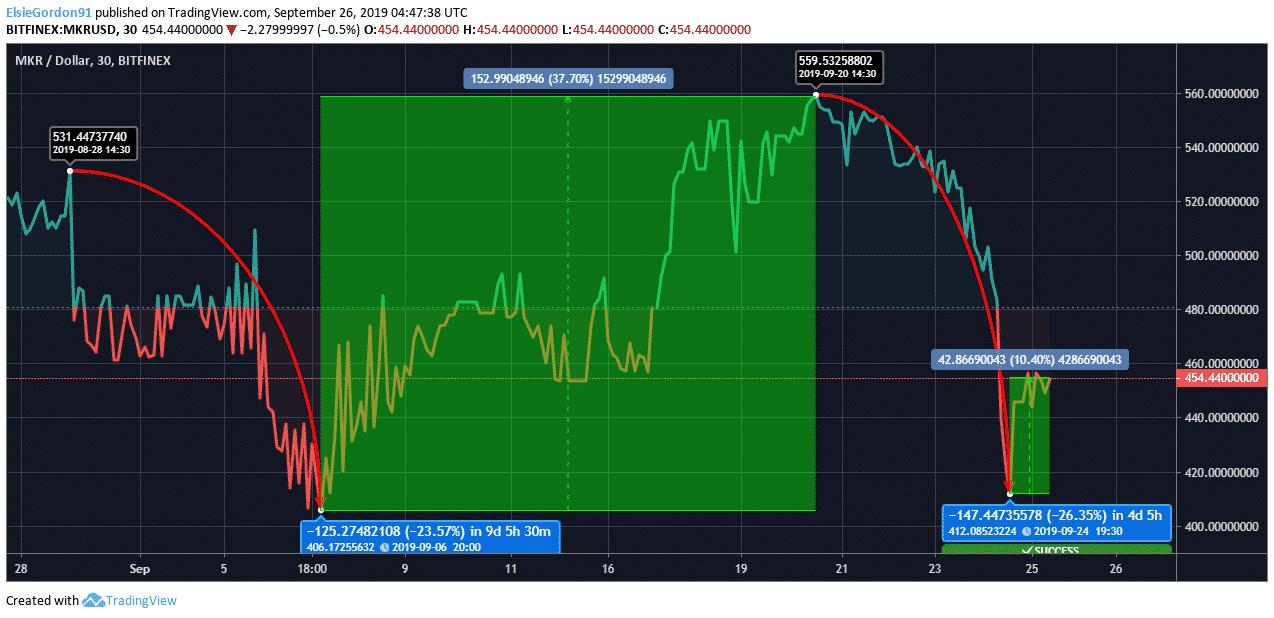 MKR Price Chart