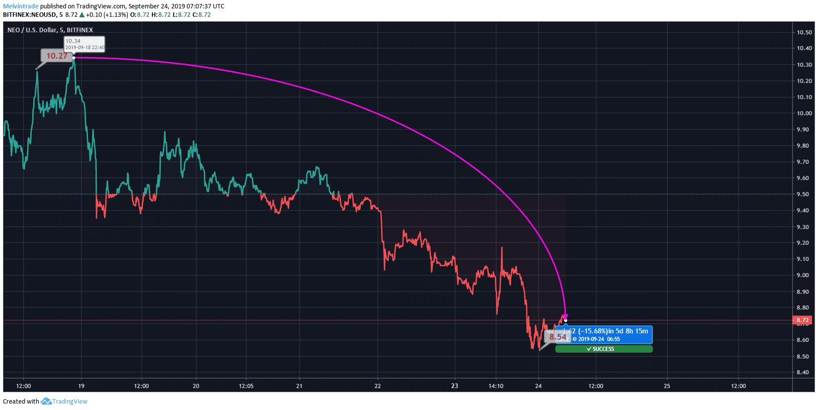 NEO Price Chart