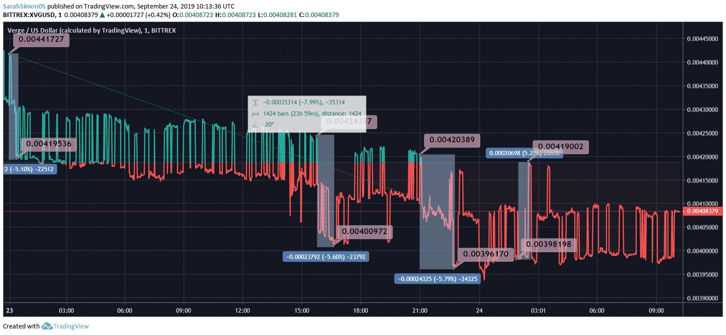 Verge Price Chart