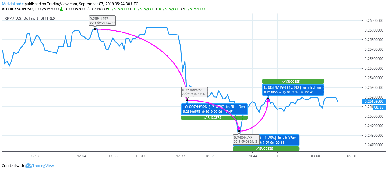 XRP to USD Price Chart