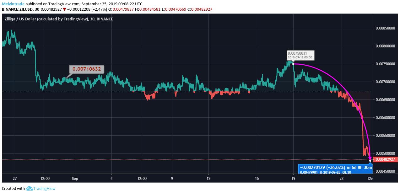 Zilliqa Price Chart
