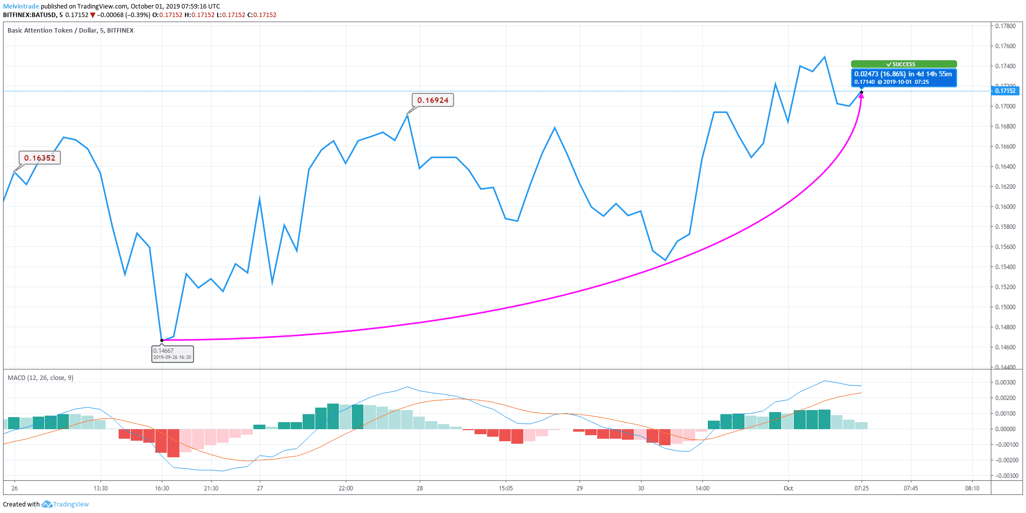 BAT Price Chart