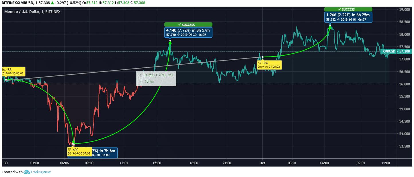 Monero_Price_Chart