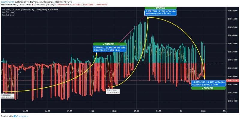 VeChain Price Chart