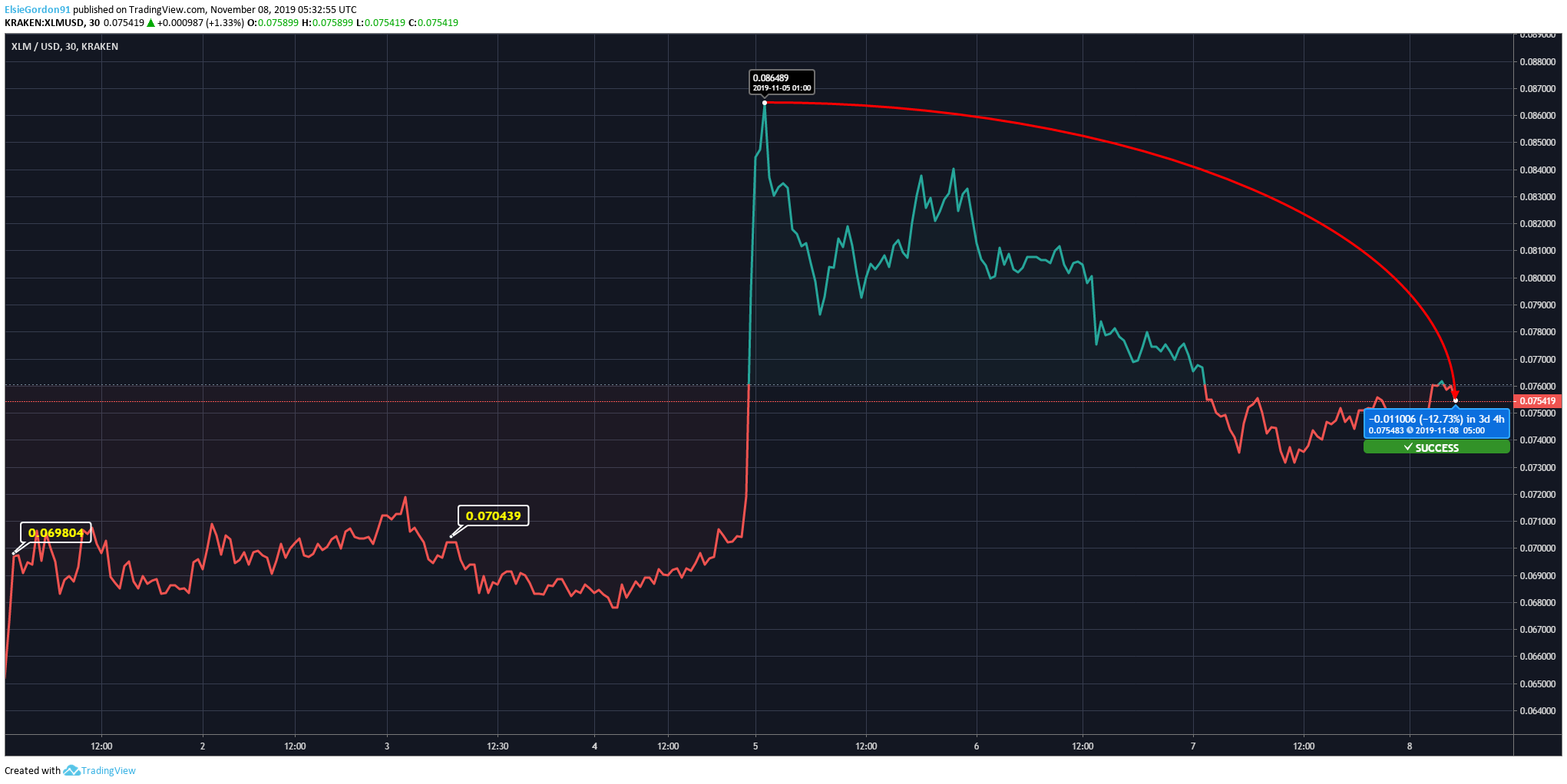 XLM to USD Price Chart