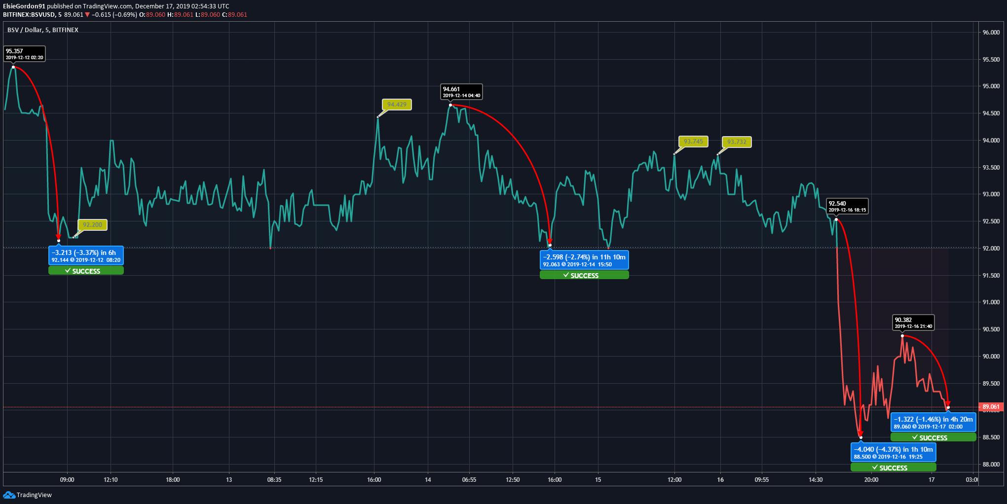 Bitcoin SV News
