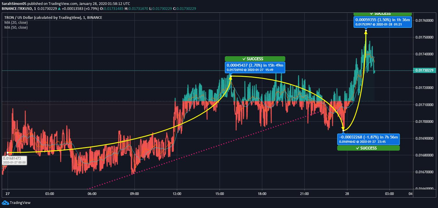 trx coin prediction