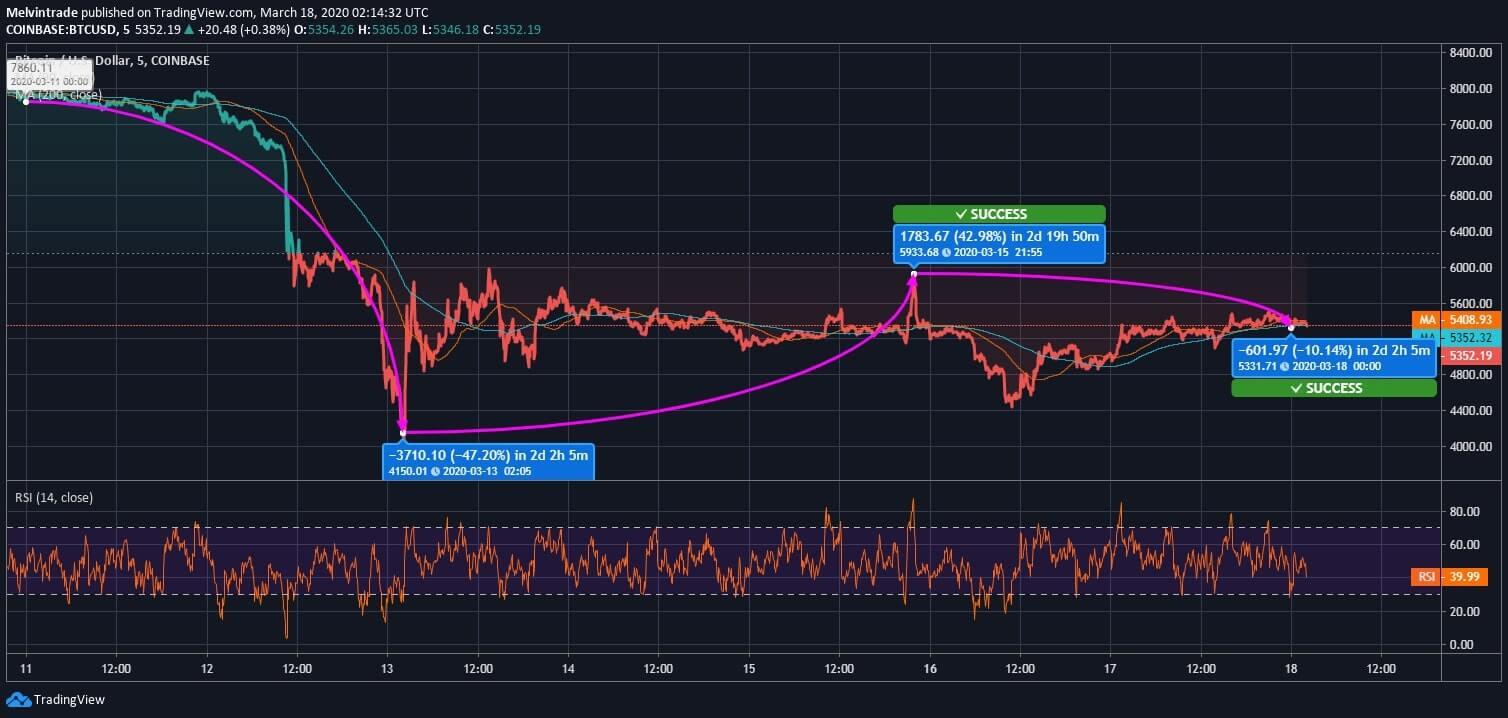 Bitcoin Price News   Bitcoin Price Today