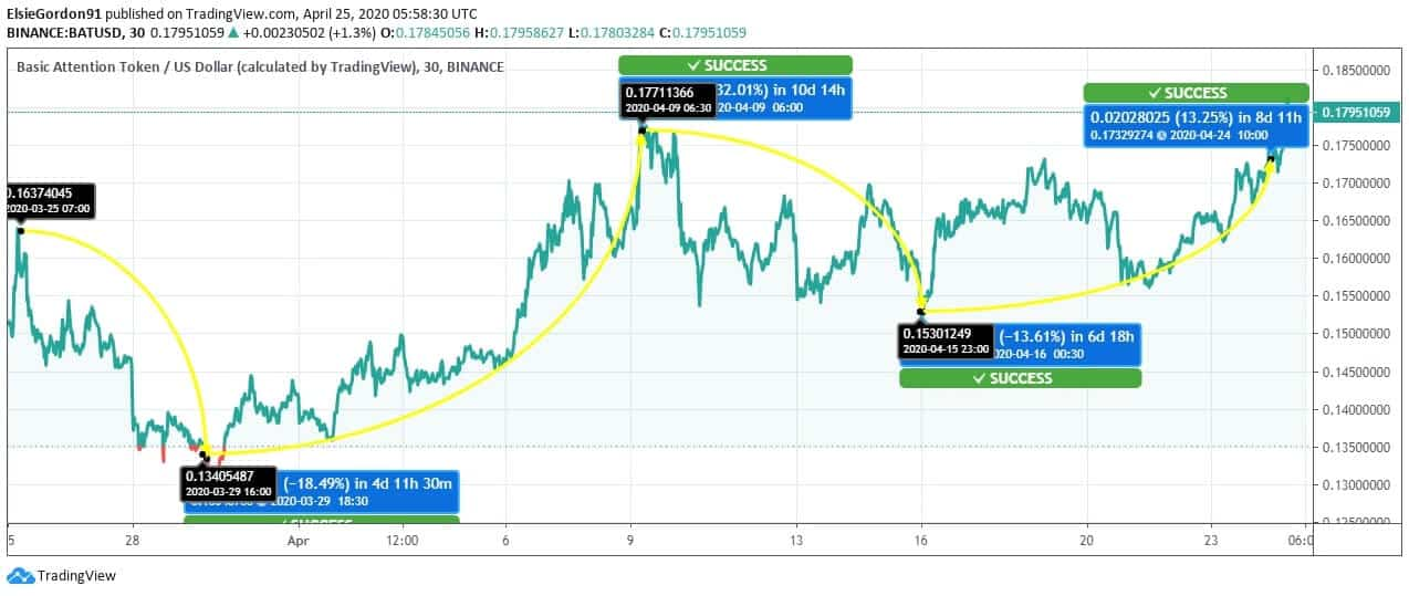 Basic Attention Token (BAT) Price News